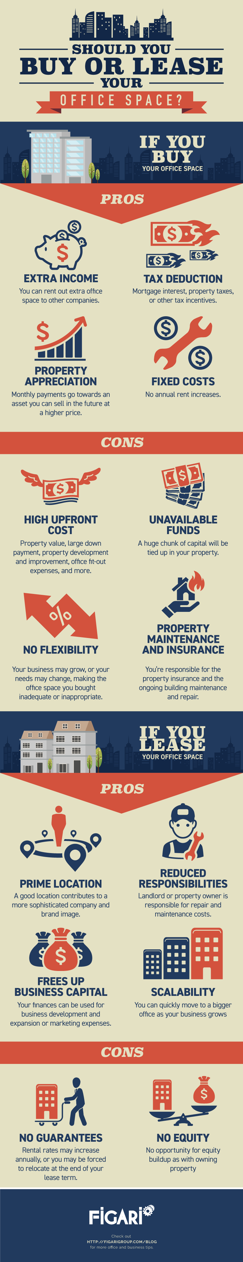 Should You Buy or Lease Your Office Space? A Visual Guide by Figari