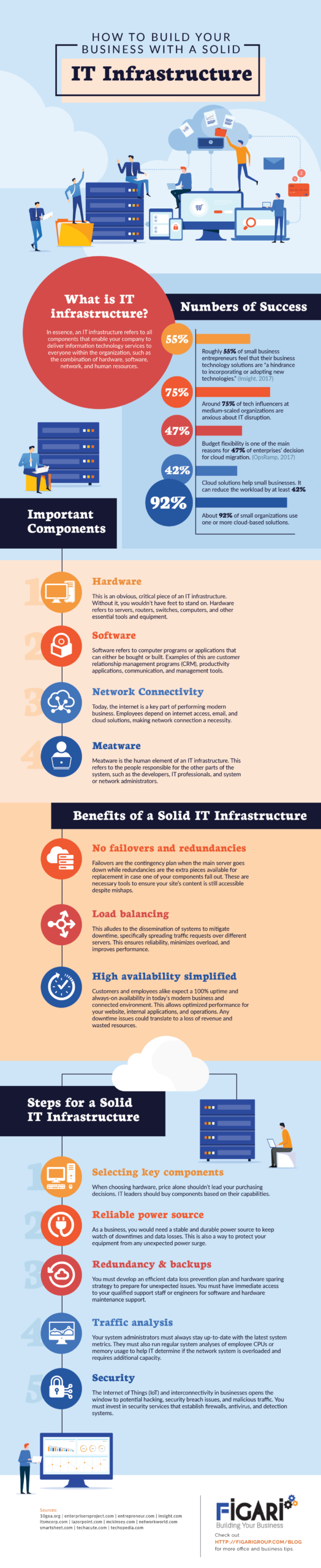 How to Build Your Business with a Solid IT Infrastructure
