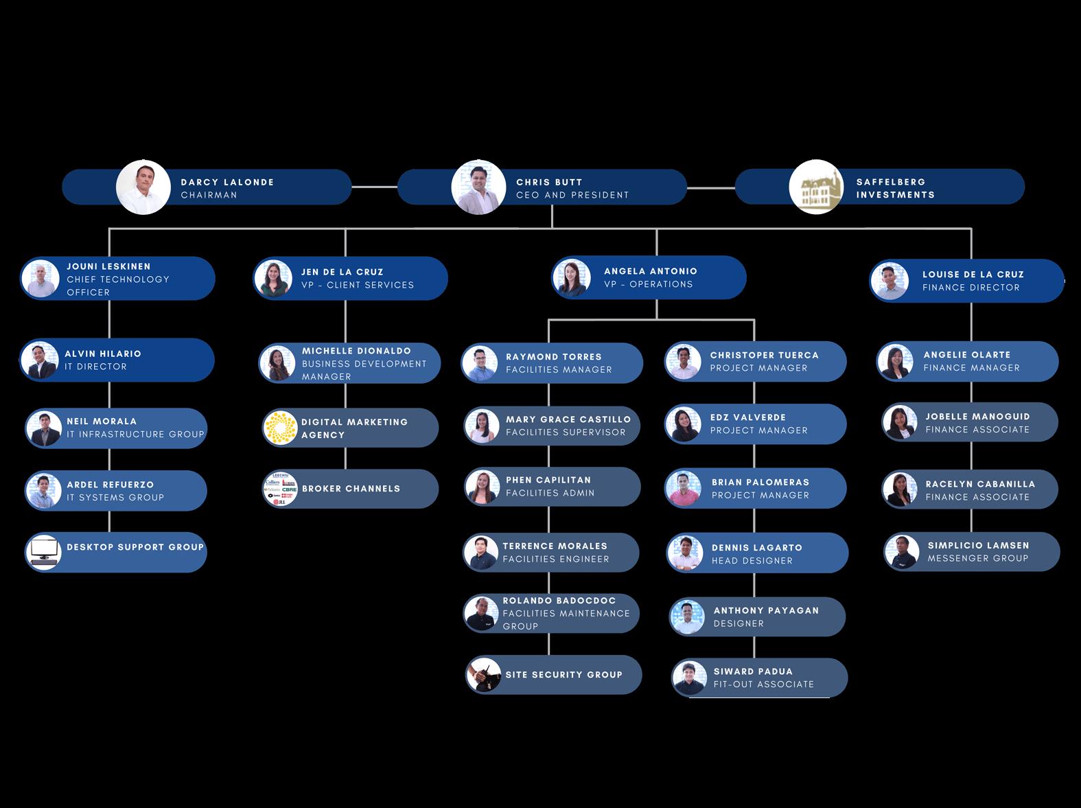 figari-org-chart